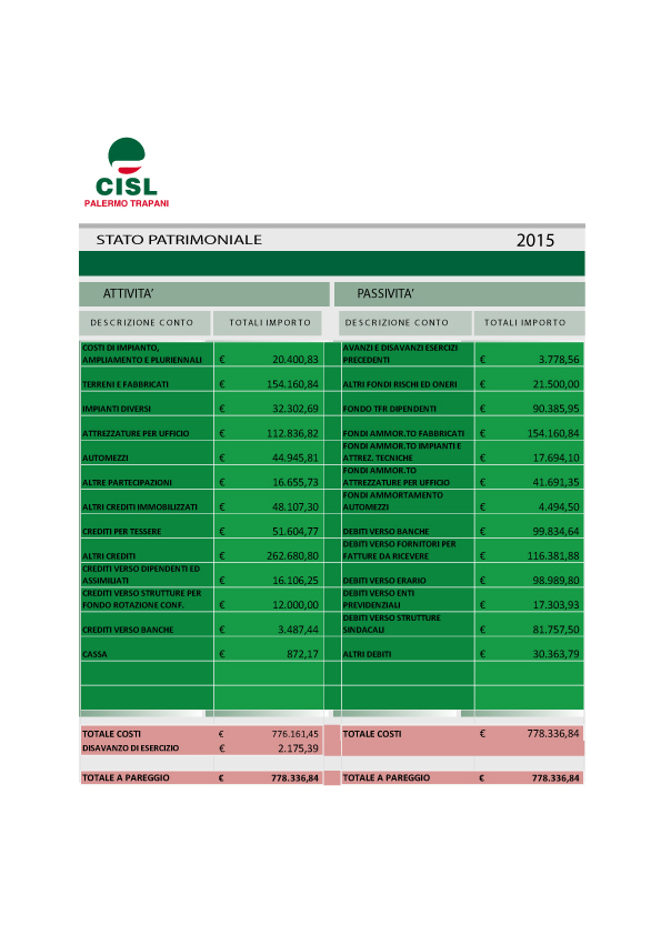 Bilancio_CISL-palermo-trapani-2015-PATRIMONIALE